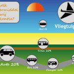 Een infographic die weergeeft met welk vervoermiddel men het meest op vakantie gaat.